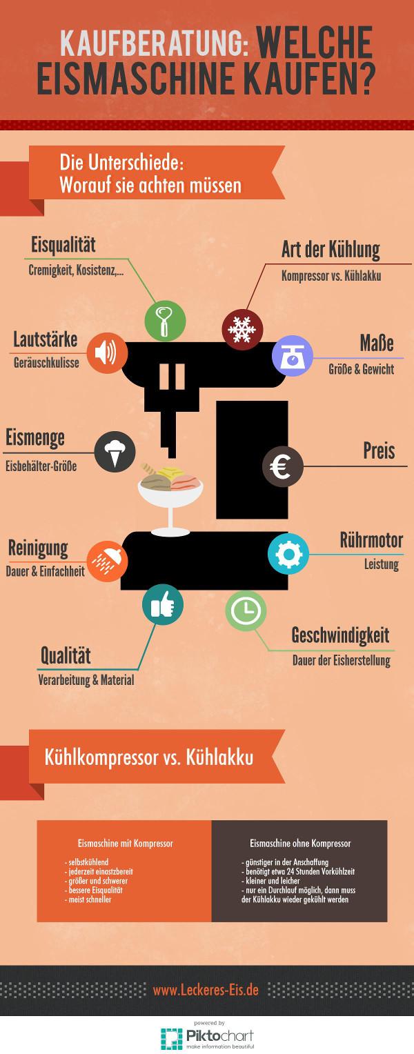 Eismaschine Kaufen - Infografik